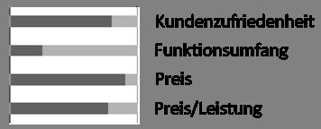 Marderschreck Test Marder Abwehr Ultraschall 12V