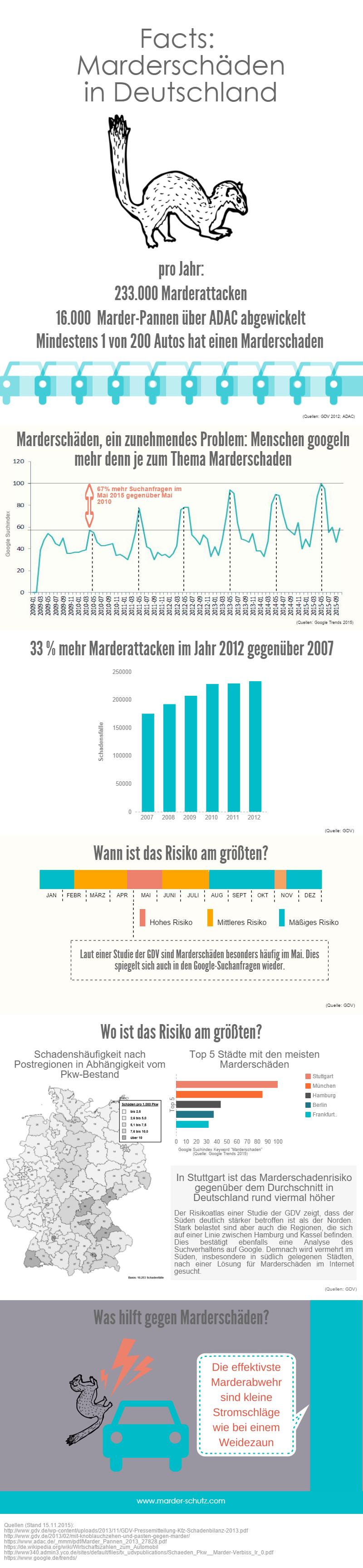 Infografik: Marderschäden in Deutschland. Studien, Statistiken, Zahlen, Fakten - Quellen: ADAC, GDV, Google Trends